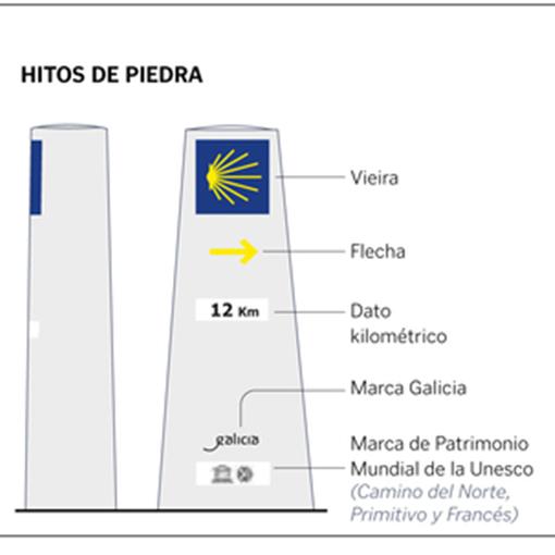 new Camino de Santiago´s icons-2
